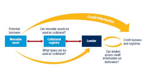 Methodology For Getting Credit
