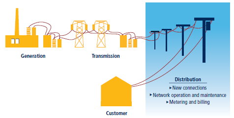 Methodology for Getting Electricity