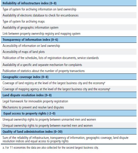Methodology For Registering Property