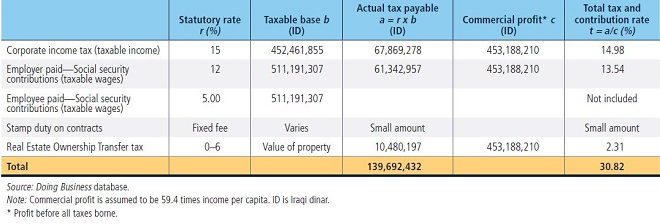 Methodology for Paying Taxes